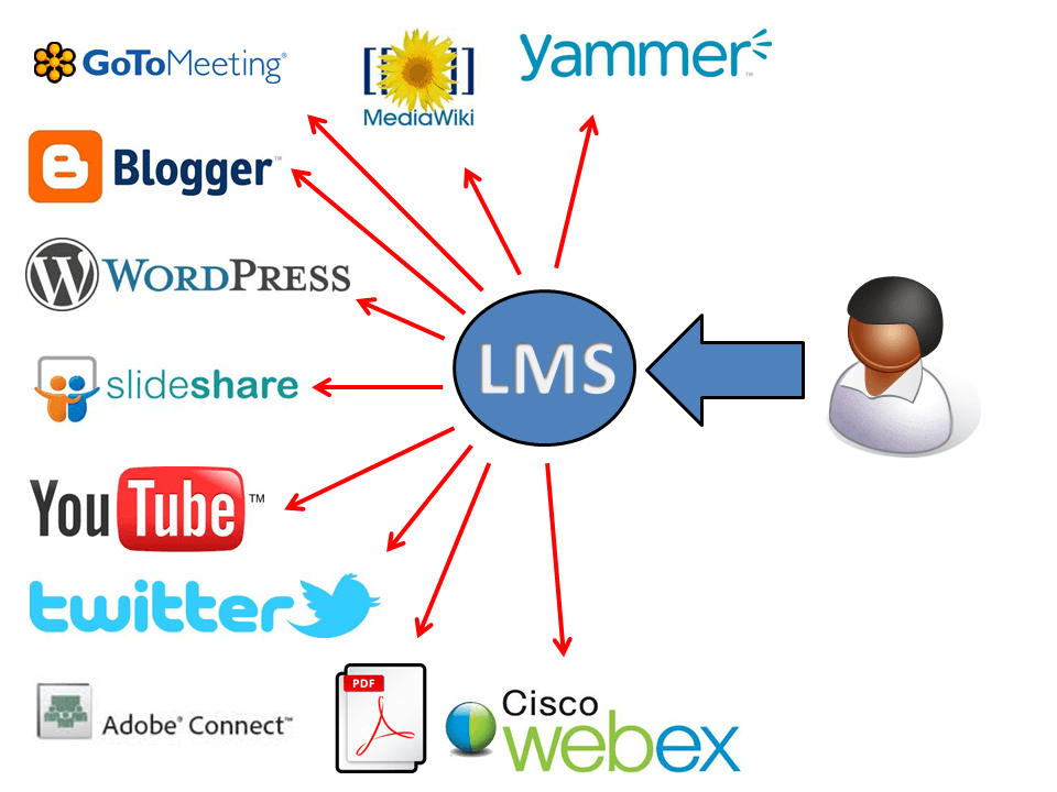 Learning management system (LMS), an on-ramp to the Web's learning content.