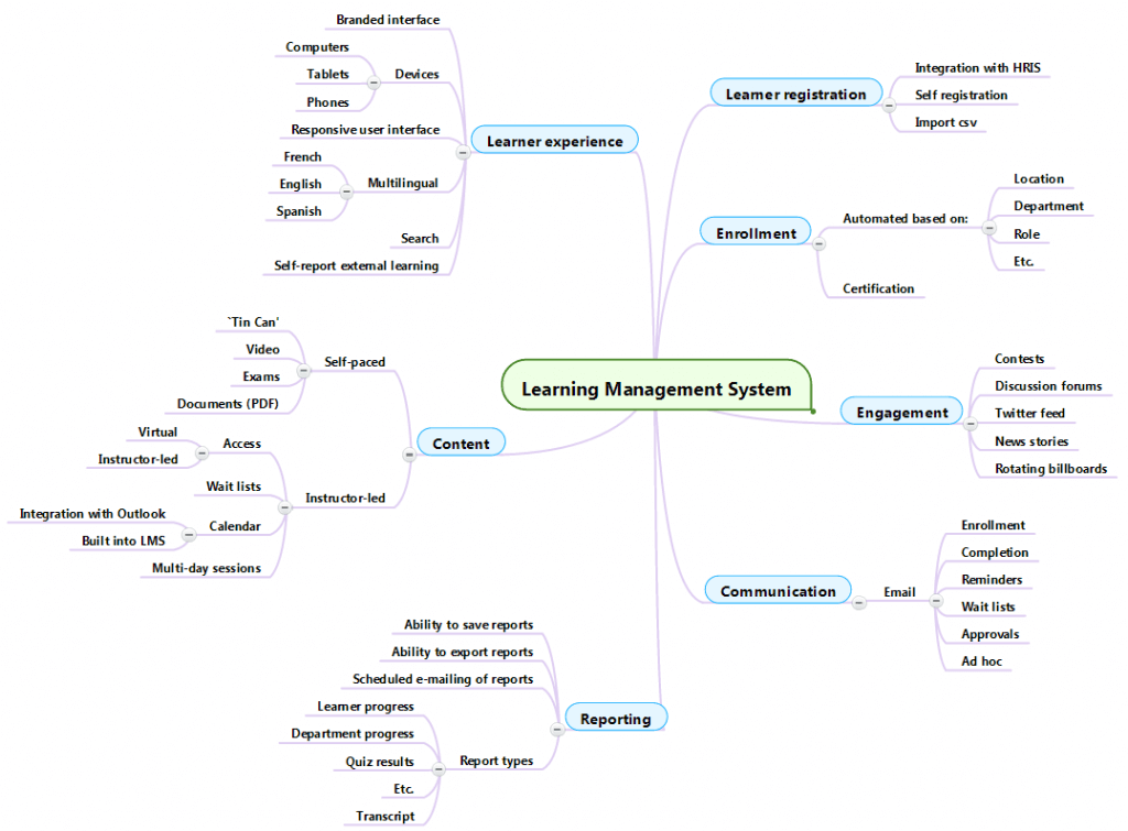 Absorb LMS Mind Map
