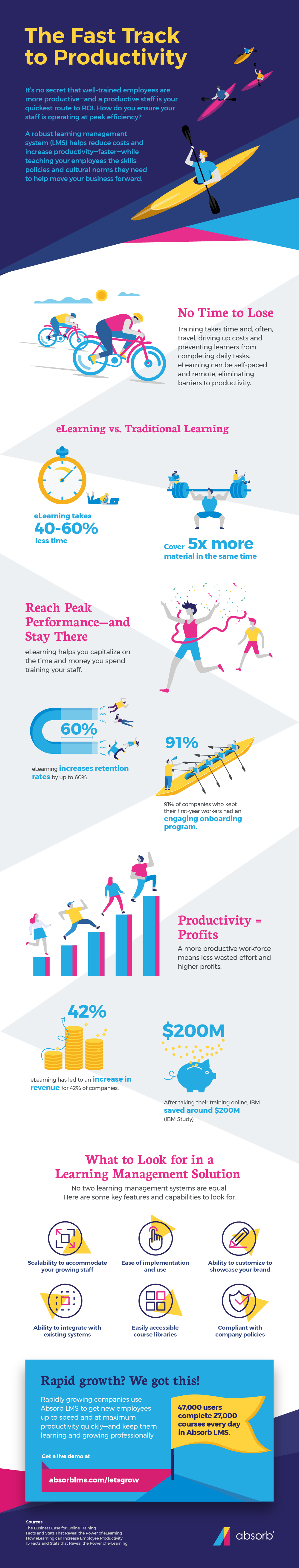 Infographic - The Fast Track to Productivity