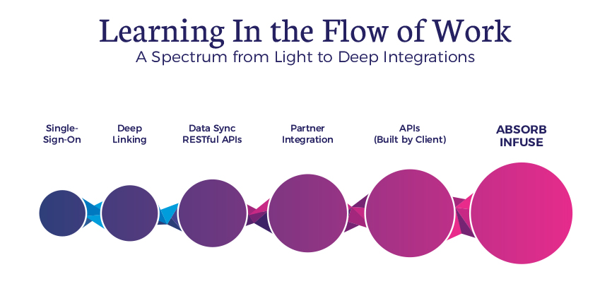 Absorb Infuse Learning in the Flow of Work Spectrum